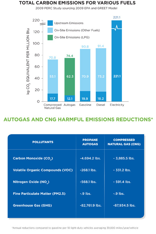 autogas carbon emissions and pollutants comparison chart
