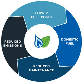 overview of propane fuel fleet benefits