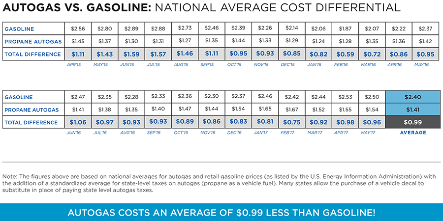 money savings for autogas vs. gasoline